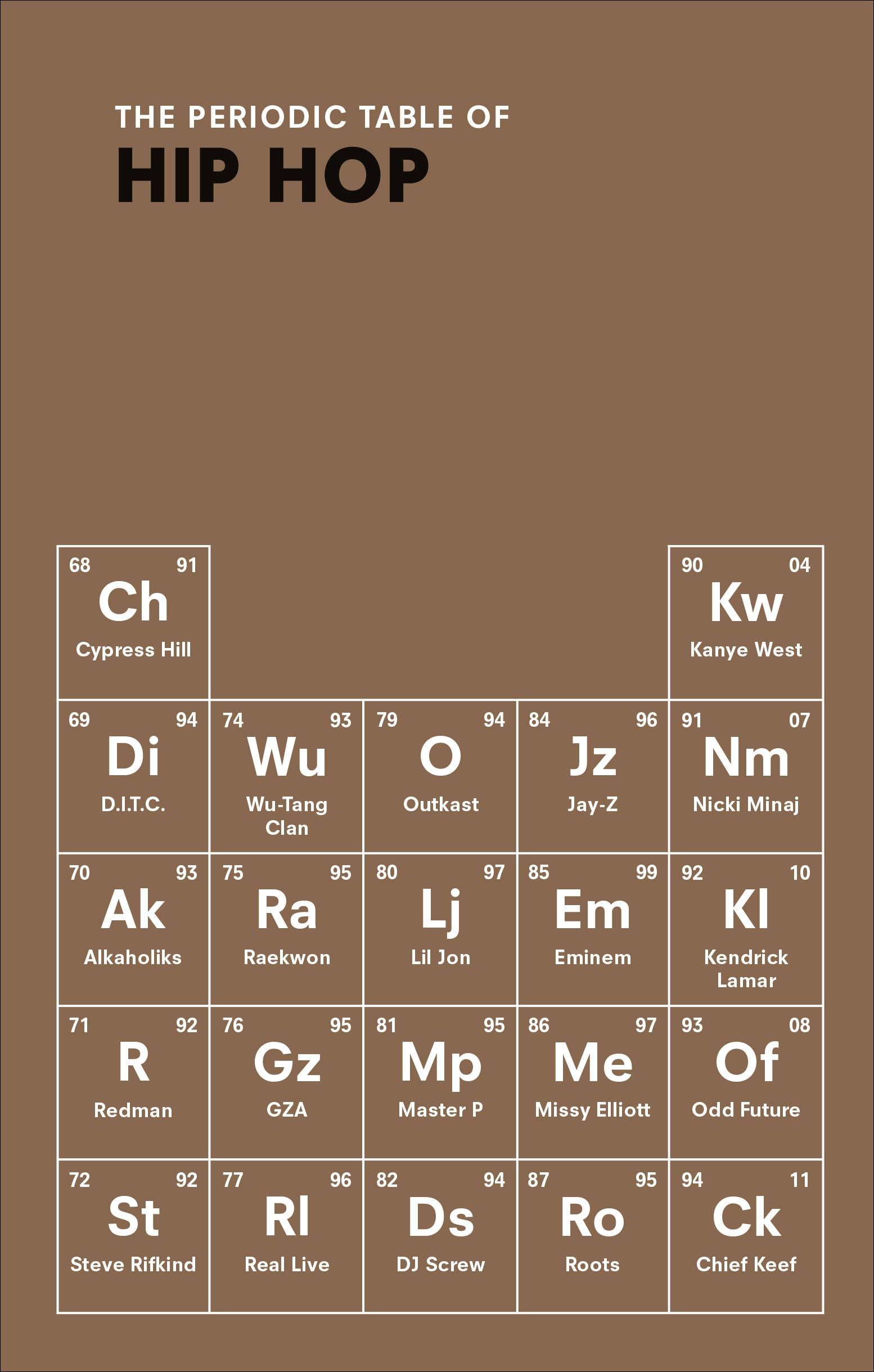 The periodic table of hip hop by neil kulkarni penguin books the periodic table of hip hop gamestrikefo Images