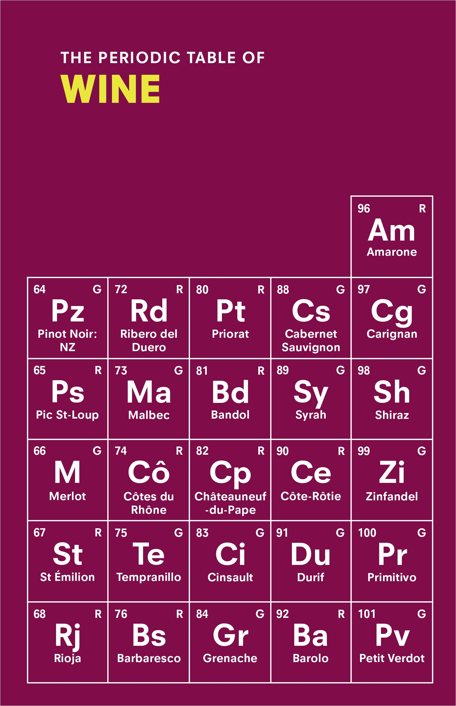 The Periodic Table Of Wine By Sarah Rowlands Penguin Books Australia