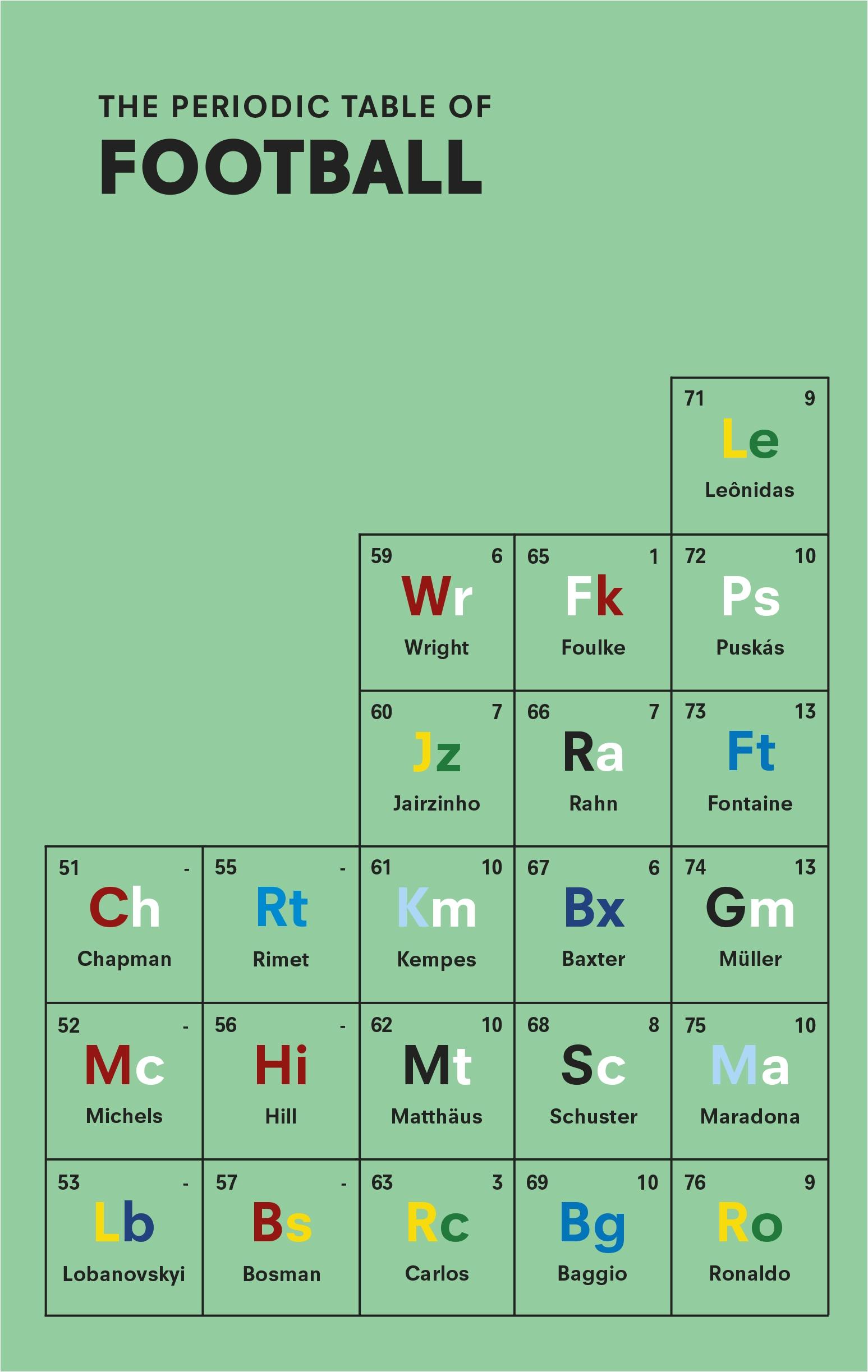 The Periodic Table Of Football By Nick Holt Penguin Books New Zealand