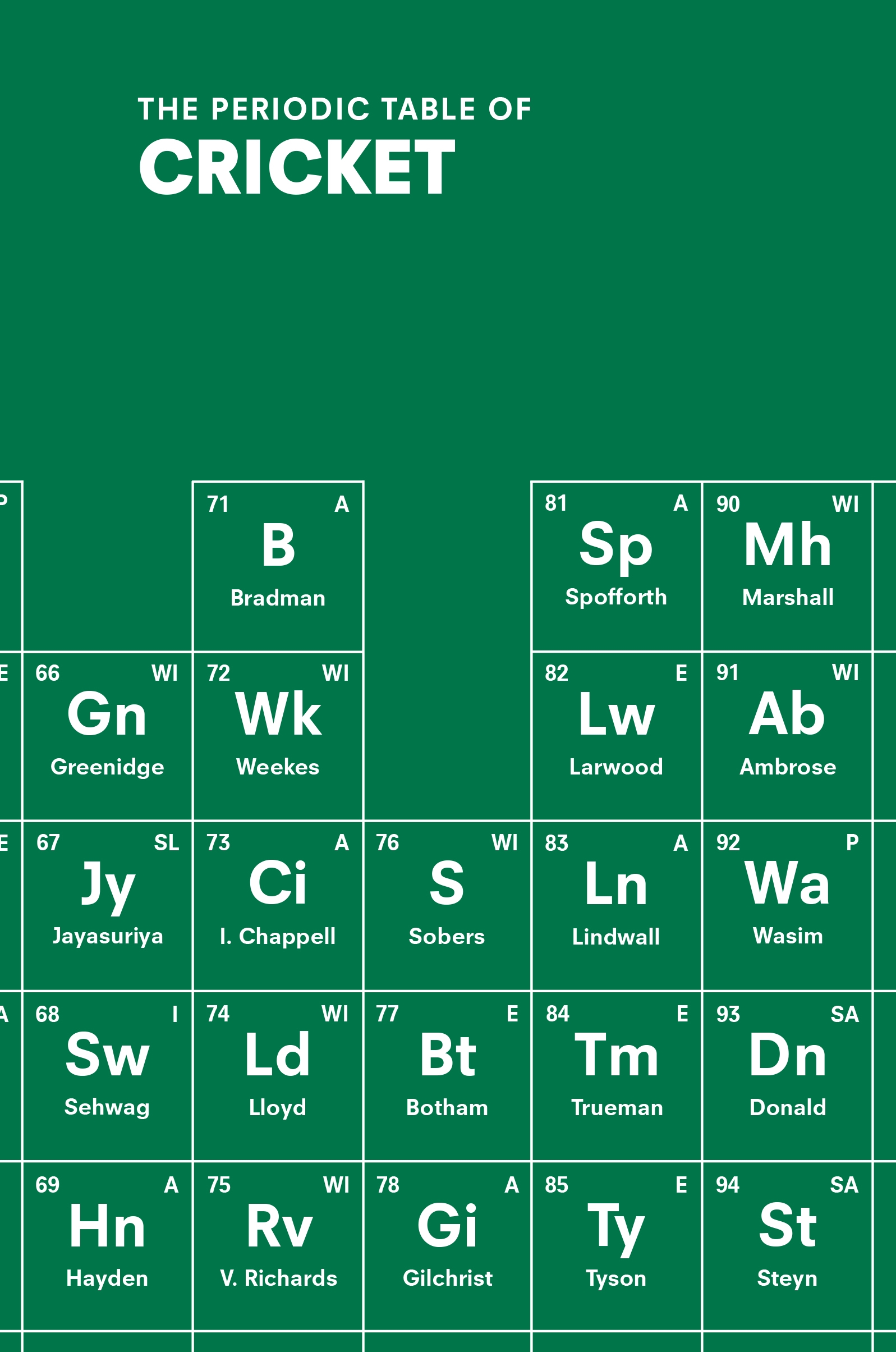 The periodic table of cricket by john stern penguin books australia the periodic table of cricket urtaz Image collections